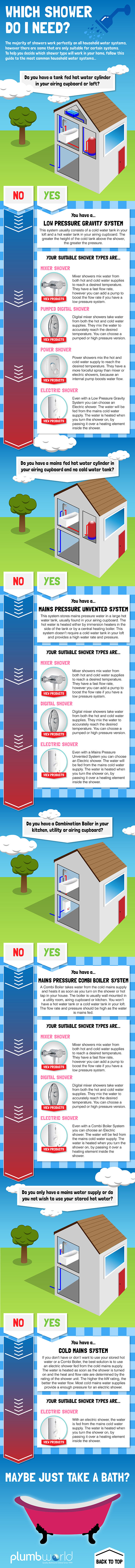 Shower Type Infographic